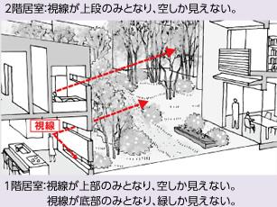 2階居室:視線が上段のみとなり、空しか見えない。 1階居室:視線が上部のみとなり、空しか見えない。視線が底部のみとなり、緑しか見えない。
